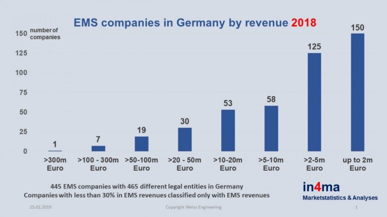 EMS Companies in Germany by revenue 2018