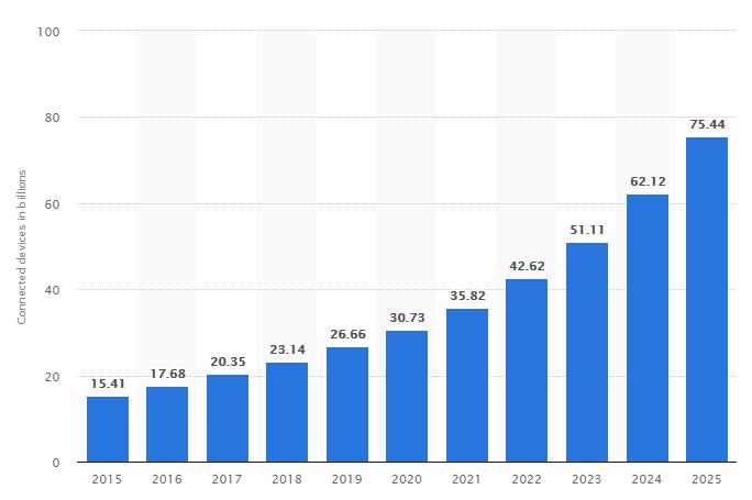 Statista IOT Devices